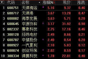 天津自贸区概念股图片.jpg