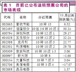 2015高送转股票图.jpg