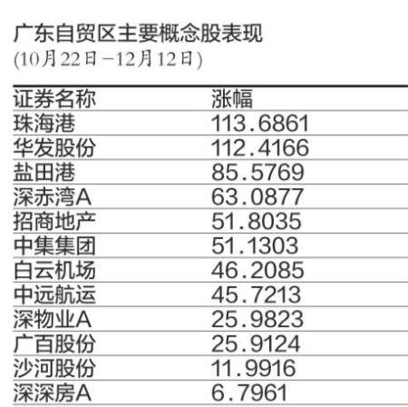 深圳自贸区概念股图.jpg