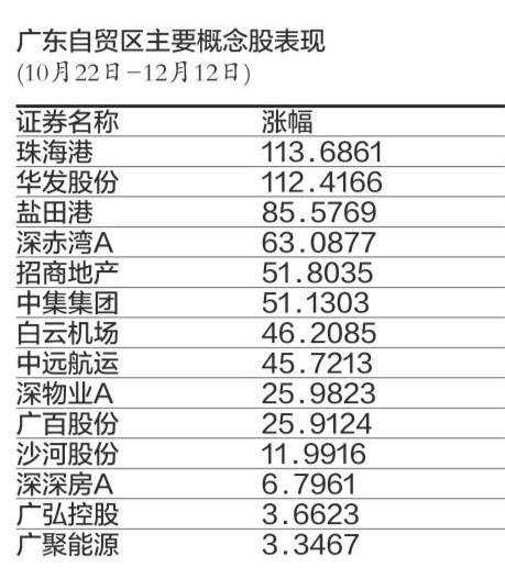 广东自贸区概念股图.jpg