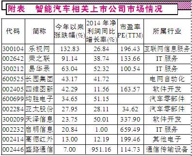 车联网龙头股票.jpg