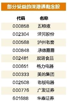 深港通受益股.jpg