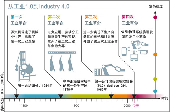 工业4.0意思.jpg