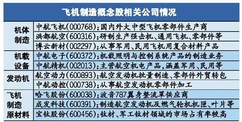 中国大飞机概念股有哪些?大飞机概念股龙头一览