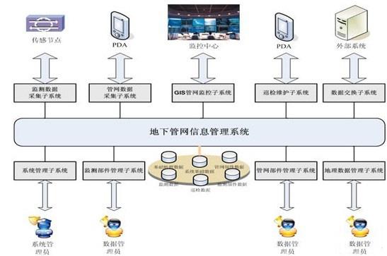 地下管网监测系统图.jpg