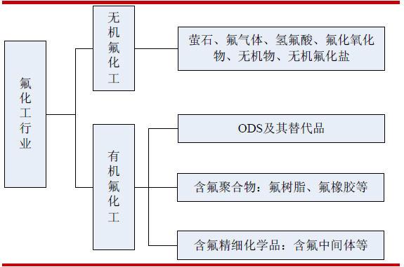 氟化工行业分析.jpg