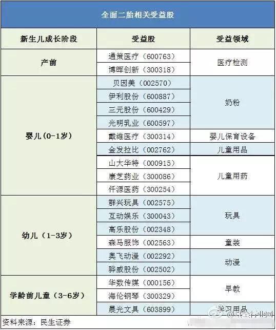 二胎概念股龙头股票.jpg