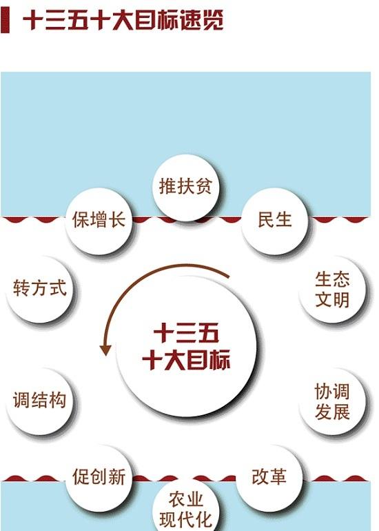 十三五规划龙头股票一览(图文)