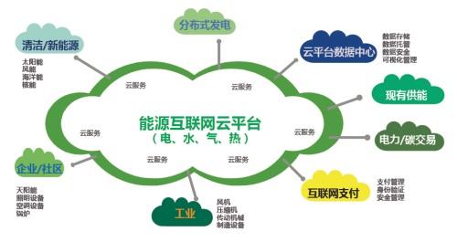 能源互联网行动计划.jpg