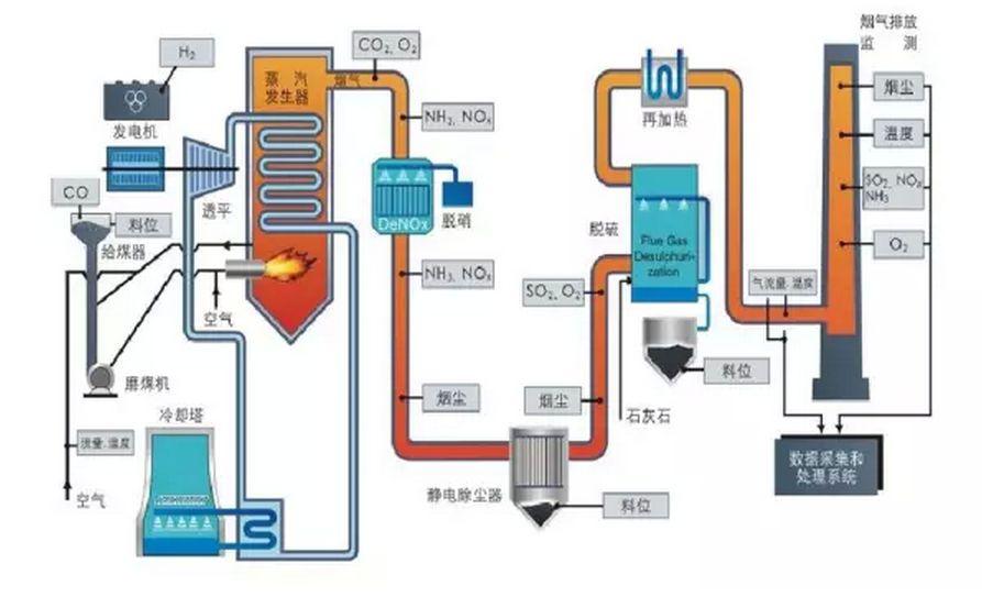 脱硫脱硝技术方法图.jpg