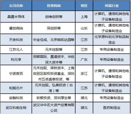 科创板首批20家IPO名单 A股概念一览