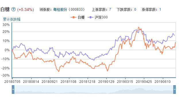 白糖板块股票走势图.jpg