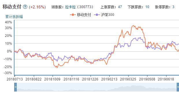 移动支付概念股走势图.jpg