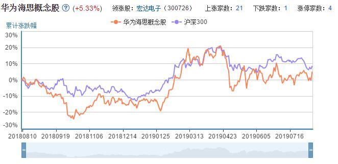 华为海思概念股股票走势图.jpg