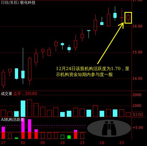 002250联化科技股票分析图.png