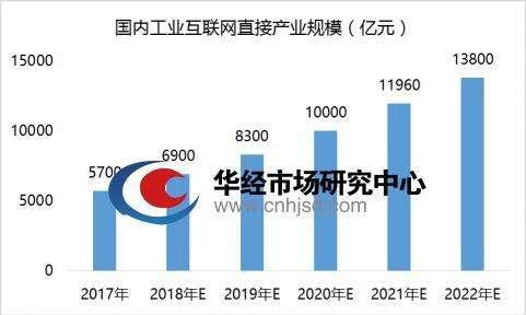 中国工业互联网产业规模.jpg