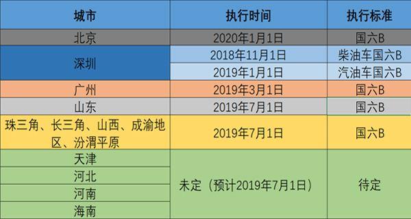 国六标准实施城市时间表.jpg