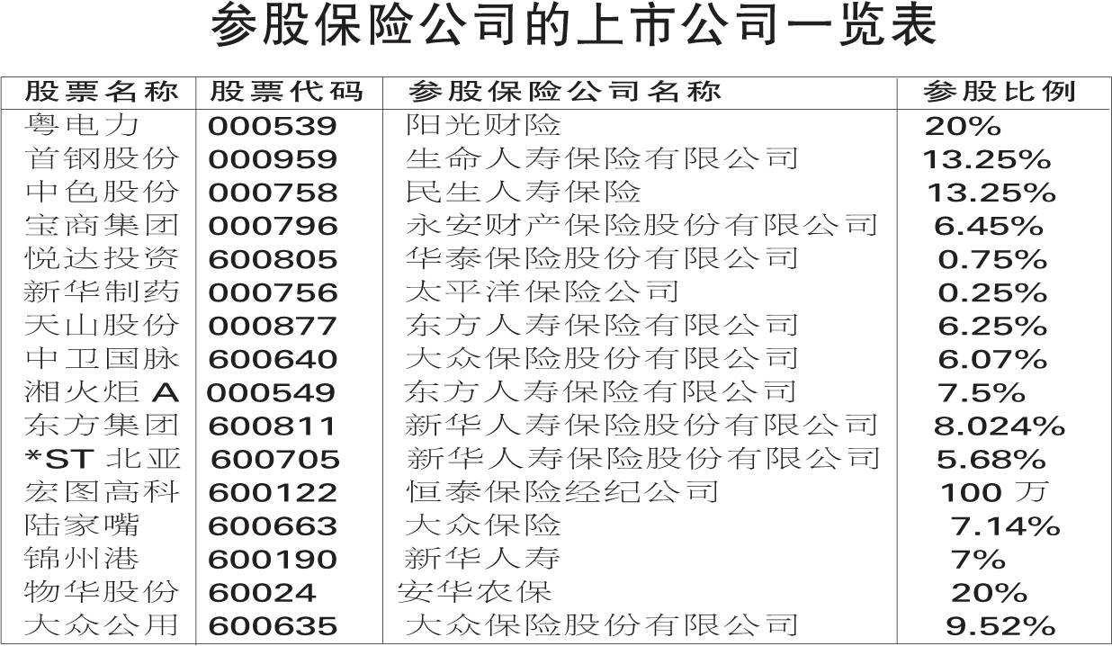 参股保险公司股票一览表.jpg
