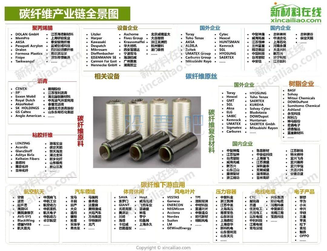 碳纤维产业链一览图.jpg
