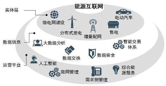 能源互联网包括什么.jpg