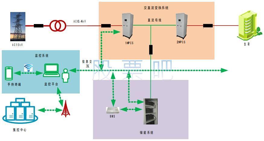 储能系统示意图.jpg