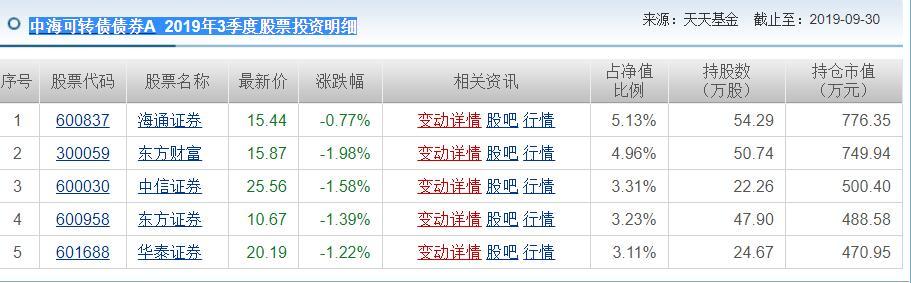中海可转债债券A  2019年3季度股票投资明细.jpg