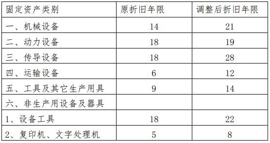 2019最新固定资产折旧年限.jpg