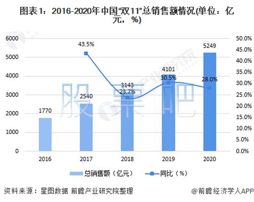 双11成交额突破5千亿元.png
