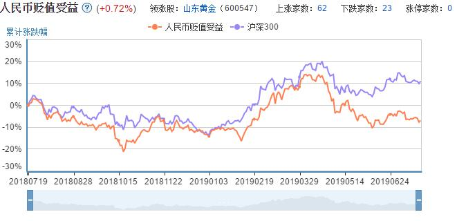 人民币贬值受益概念股走势图.jpg
