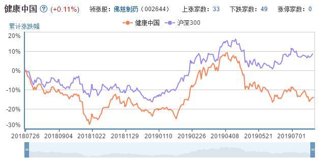 健康中国概念股走势图.jpg