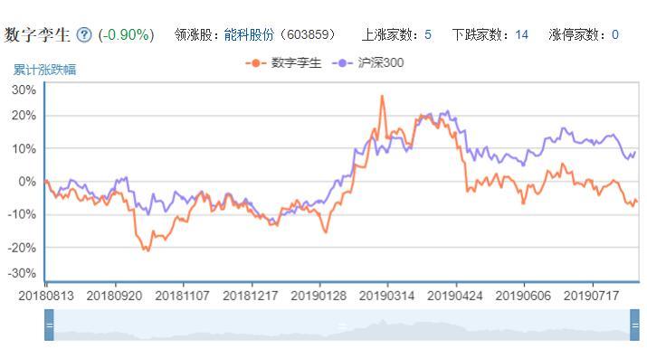 数字孪生概念股股票走势图.jpg