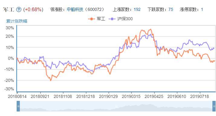 军工概念股股票走势图.jpg