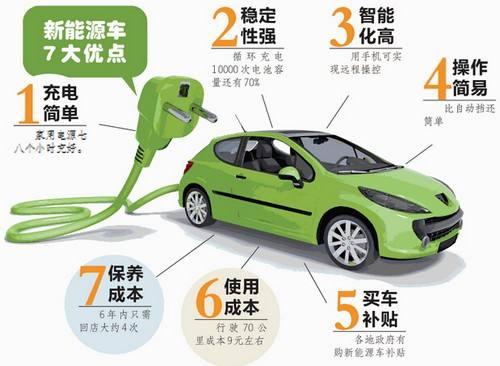 新能源汽车的优点有哪些.jpg