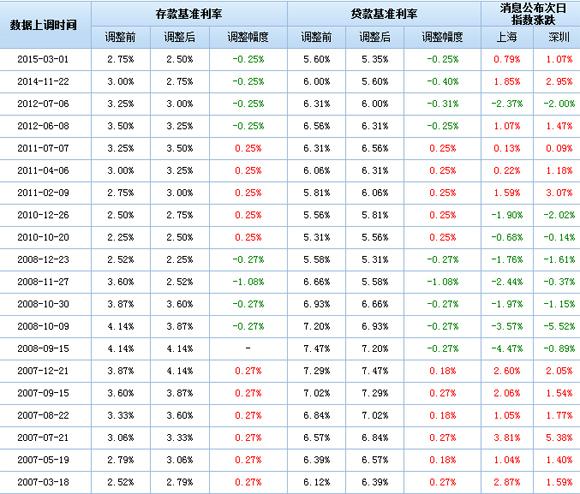 历次降息股市表现一览表.jpg