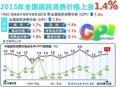 2015年中国cpi走势图.jpg