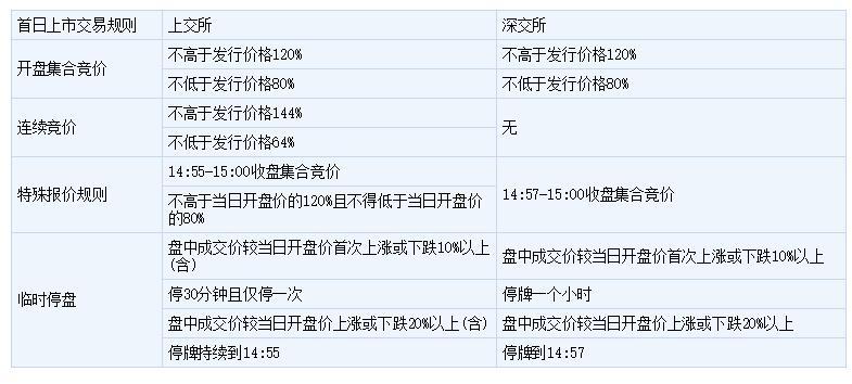 新股上市首日图解.jpg