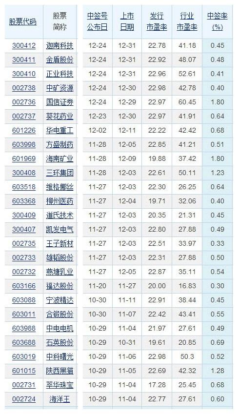 新股中签率一般是多少.jpg