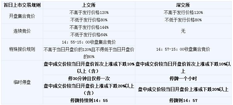 新股上市首日交易规则.jpg