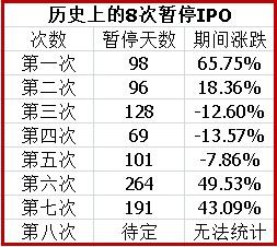 IPO暂停时间表.jpg